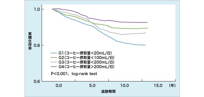 図. コーヒー摂取量別に見た累積生存率