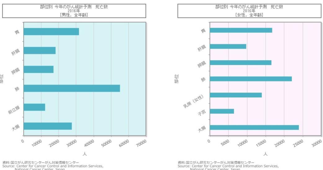 部位別がん統計予測 死亡数 by国立がん研究センター