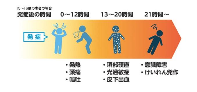 侵襲性髄膜炎菌感染症症状