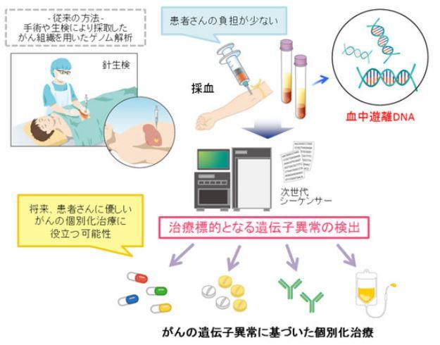 がん遺伝子異常での個別化治療
