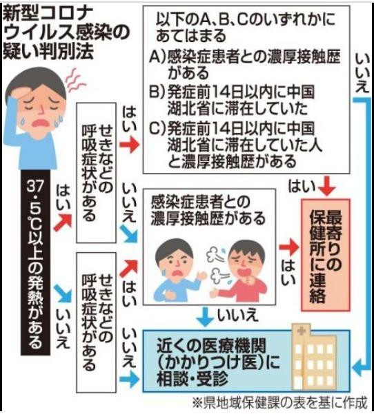 【新型コロナウイルス】に感染?と思ったら沖縄県作成チャート図で選択